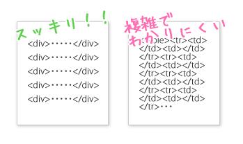 きれいなコードと複雑なコード