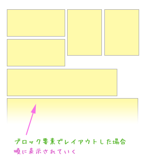 ブロック要素は順に表示されていく