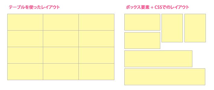 テーブルレイアウトとブロック要素+CSSでのレイアウト