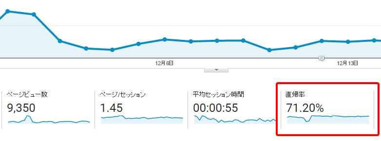 Analyticsの直帰率