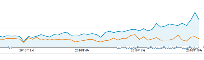 ブログとホームページのアクセス数