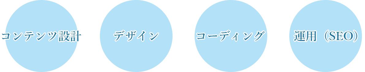 ホームページ制作に大切な4つの要素